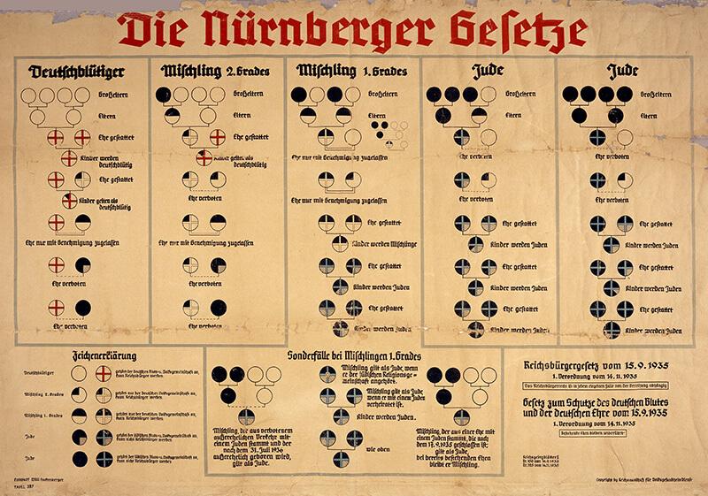 Die Nürnberger Gesetze